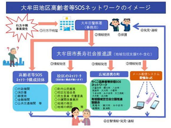 大牟田市の認知症ネットワーク模擬訓練