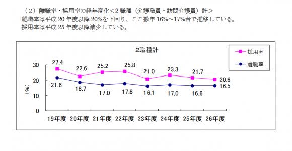事業所における介護労働実態・離職率の図