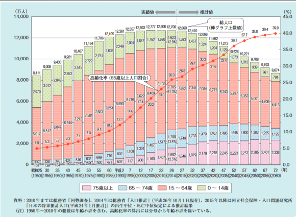 高齢化の推移と将来推計の図