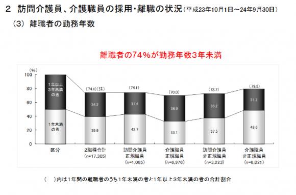 離職者の勤続年数の図