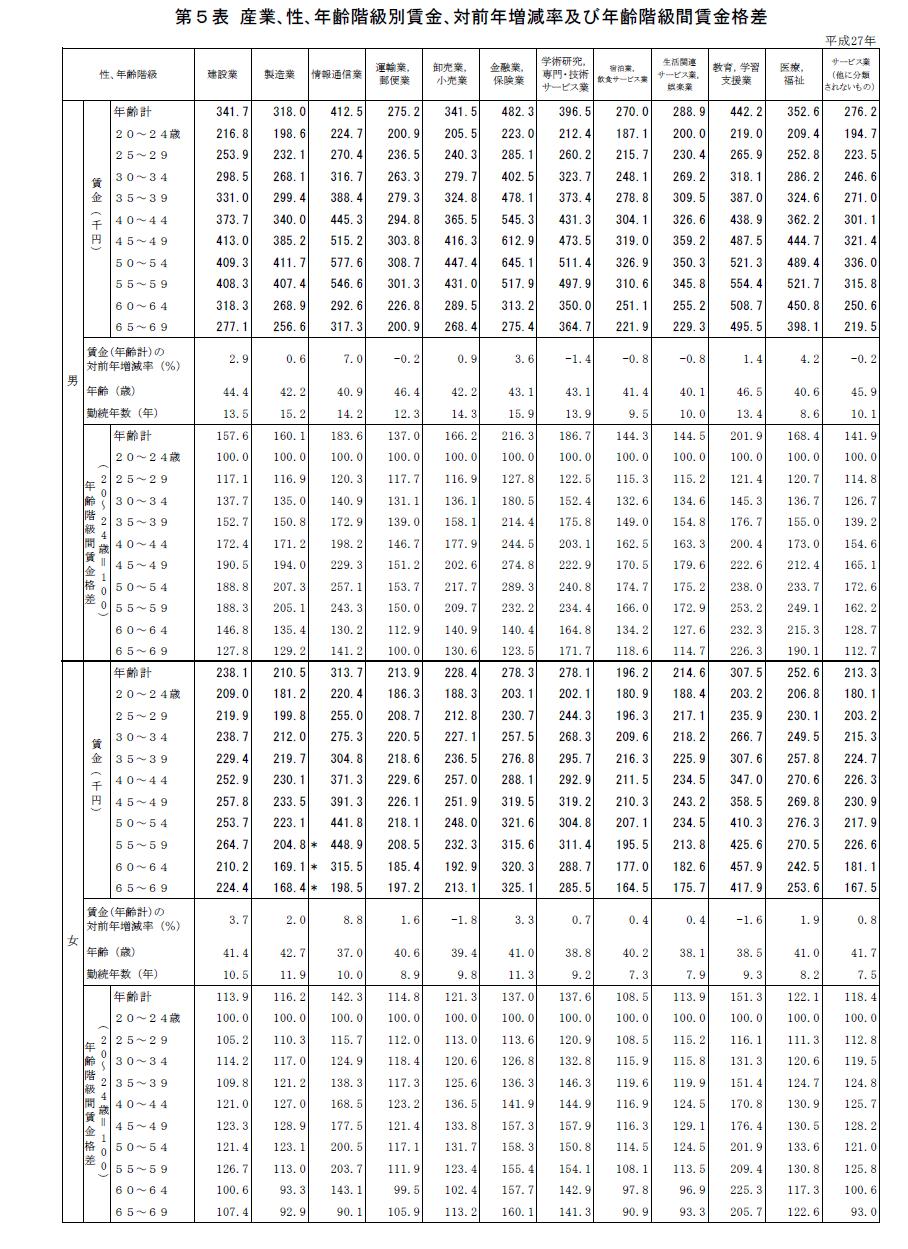 第 5 表 産業、性、年齢階級別賃金、対前年増減率及び 年齢階級 間 賃金格差