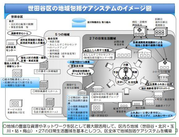 東京都世田谷区の地域包括ケアプランの図
